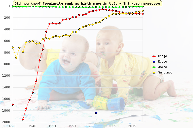 Top 2000 baby names ranking of Diego, Diogo, James, Santiago in U.S.
