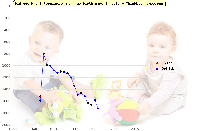 Top 2000 baby names ranking of Dieter, Dedrick in U.S.