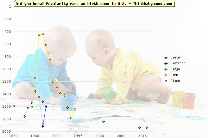 Top 2000 baby names ranking of Di- names: Dieter, Dietrich, Diogo, Dirk, Dixon