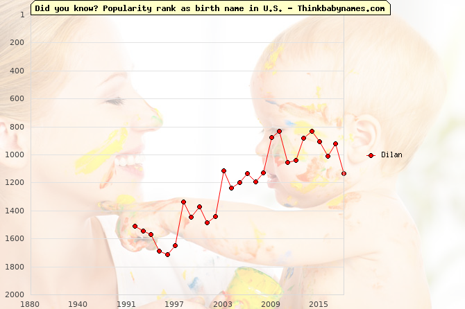 Top 2000 baby names ranking of Dilan name in U.S.