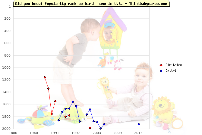 Top 2000 baby names ranking of Dimitrios, Dmitri in U.S.