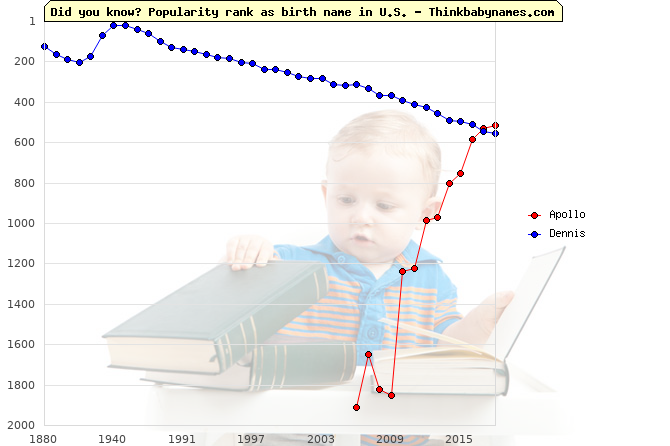 Top 2000 baby names ranking of Apollo, Dennis in U.S.