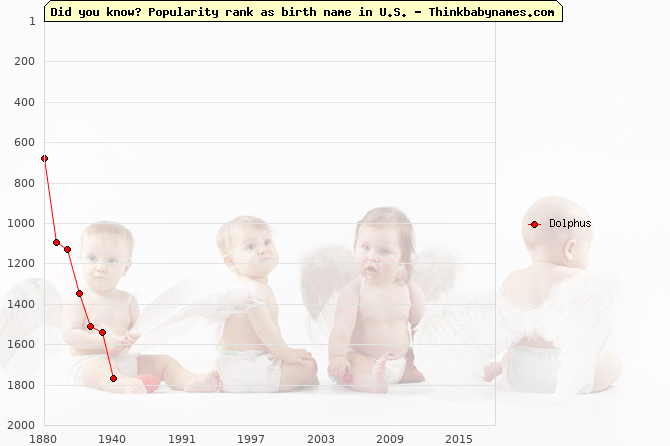 Top 2000 baby names ranking of Dolphus name in U.S.