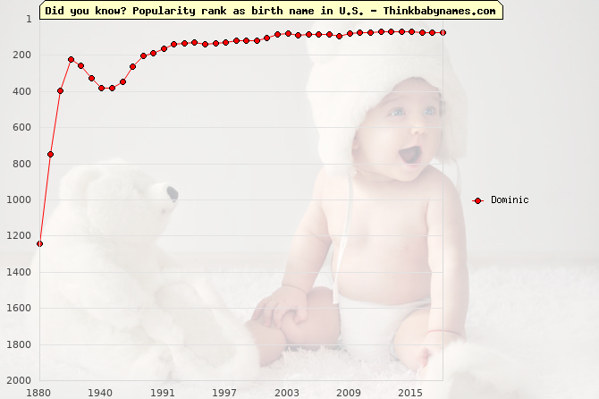 Top 2000 baby names ranking of Dominic in U.S.