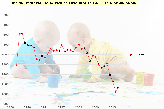 Top 2000 baby names ranking of Domenic name in U.S.