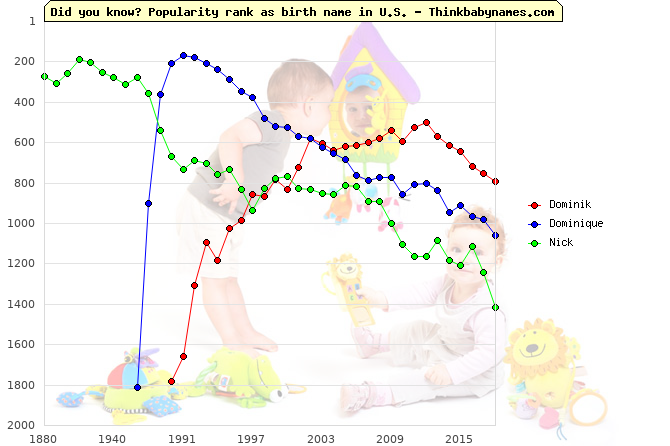 Top 1000 baby names ranking of Dominik, Dominique, Nick in U.S.