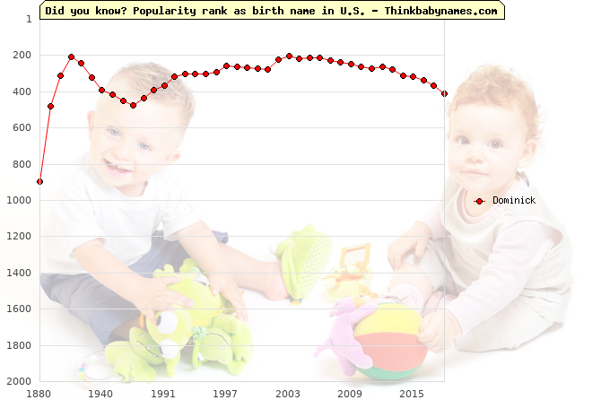 Top 2000 baby names ranking of Dominick name in U.S.