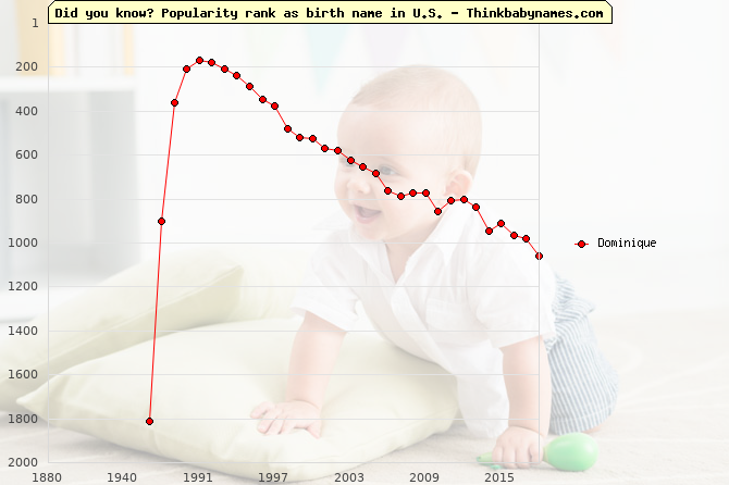 Top 2000 baby names ranking of Dominique name in U.S.