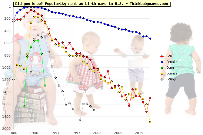 Top 2000 baby names ranking of Don, Donald, Donn, Donnie, Donny in U.S.