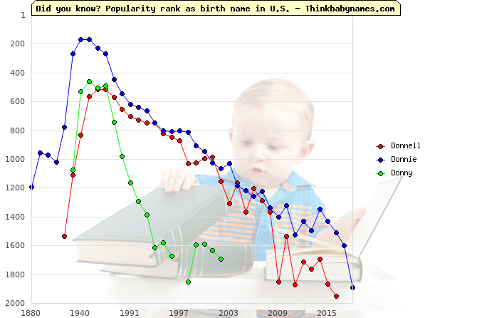Top 2000 baby names ranking of Donnell, Donnie, Donny in U.S.