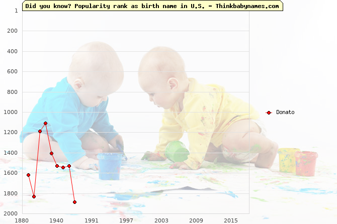 Top 2000 baby names ranking of Donato in U.S.