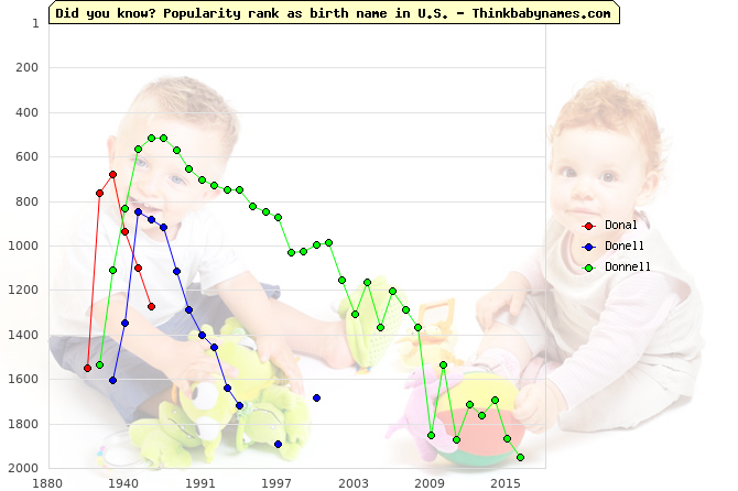 Top 2000 baby names ranking of Donal, Donell, Donnell in U.S.