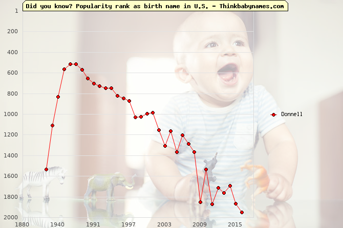 Top 2000 baby names ranking of Donnell name in U.S.
