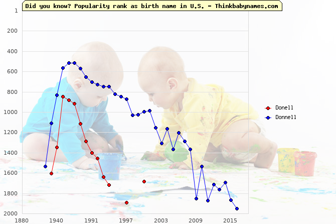Top 2000 baby names ranking of Donell, Donnell in U.S.