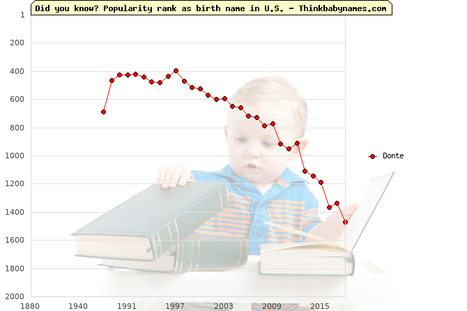 Top 2000 baby names ranking of Donte name in U.S.