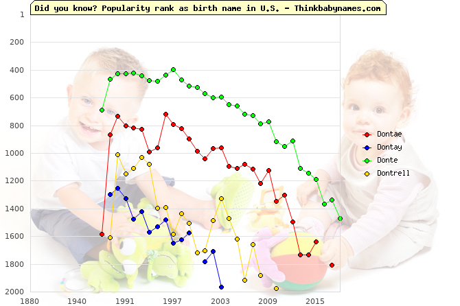 Top 2000 baby names ranking of Dontae, Dontay, Donte, Dontrell in U.S.