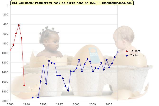Top 2000 baby names ranking of Isidore, Torin in U.S.