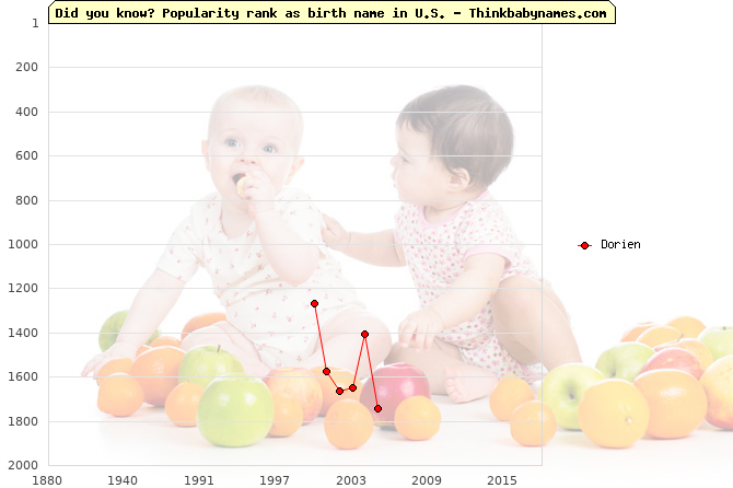 Top 2000 baby names ranking of Dorien name in U.S.