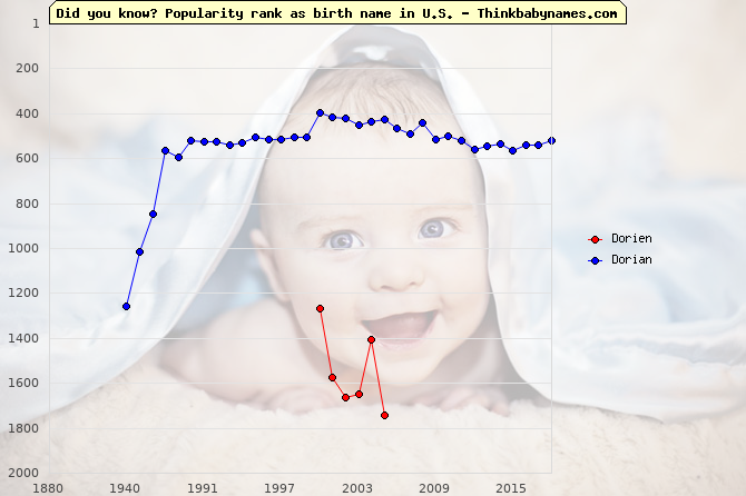 Top 2000 baby names ranking of Dorien, Dorian in U.S.