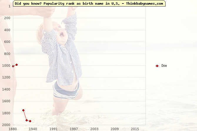 Top 1000 baby names ranking of Dow name in U.S.