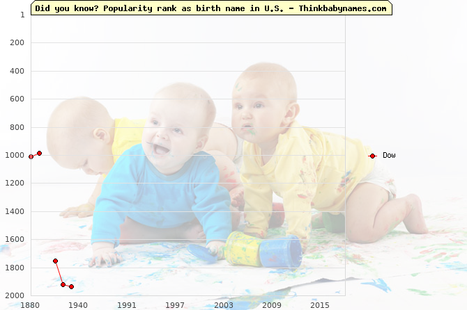 Top 2000 baby names ranking of Dow in U.S.