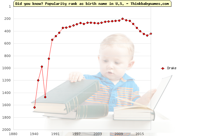 Top 2000 baby names ranking of Drake in U.S.