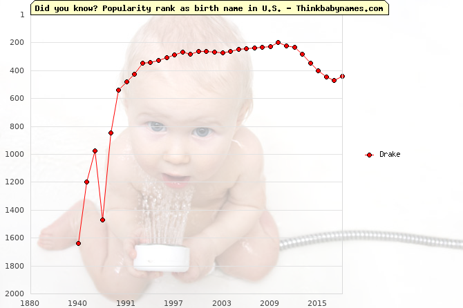 Top 2000 baby names ranking of Drake name in U.S.