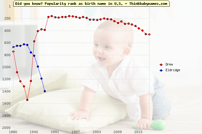 Top 2000 baby names ranking of Wise names: Drew, Eldridge