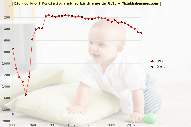 Top 2000 baby names ranking of Drew, Drury in U.S.