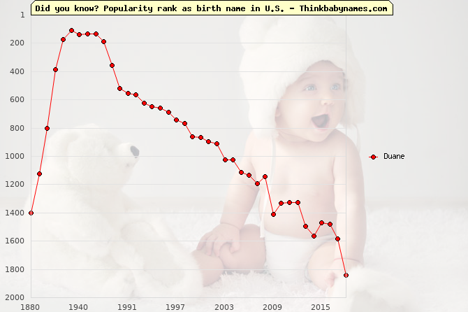 Top 2000 baby names ranking of Duane name in U.S.