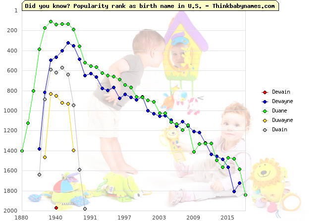 Top 2000 baby names ranking of Dewain, Dewayne, Duane, Duwayne, Dwain in U.S.