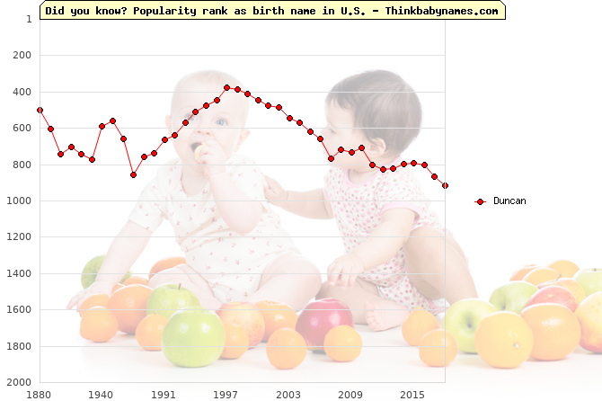 Top 2000 baby names ranking of Duncan name in U.S.