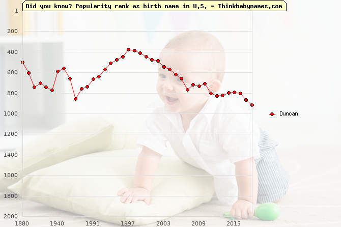 Top 2000 baby names ranking of Duncan in U.S.