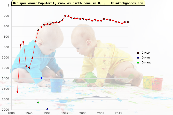 Top 2000 baby names ranking of Dante, Duran, Durand in U.S.
