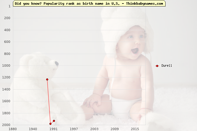 Top 2000 baby names ranking of Durell name in U.S.