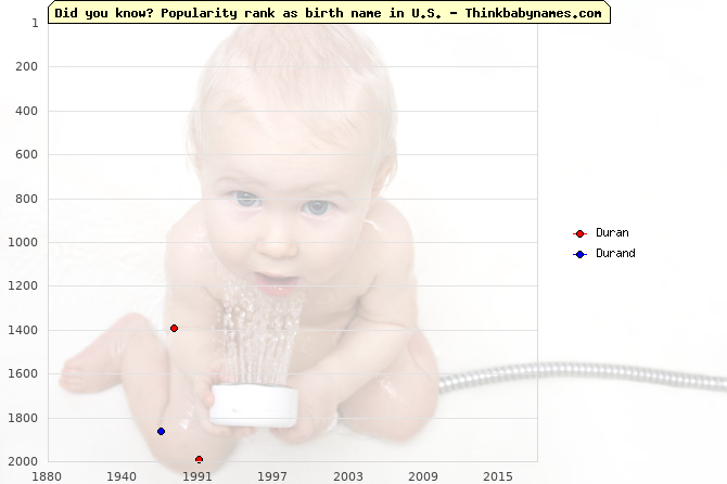 Top 2000 baby names ranking of Duran, Durand in U.S.