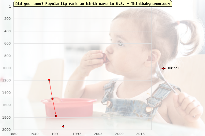 Top 2000 baby names ranking of Durrell name in U.S.