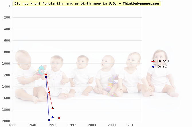 Top 2000 baby names ranking of Durrell, Durell in U.S.