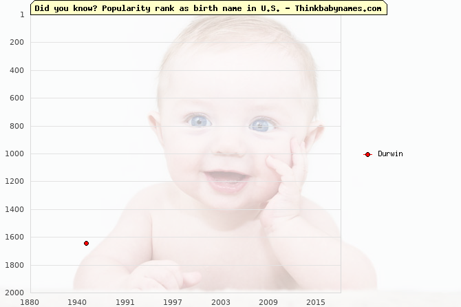 Top 2000 baby names ranking of Durwin name in U.S.