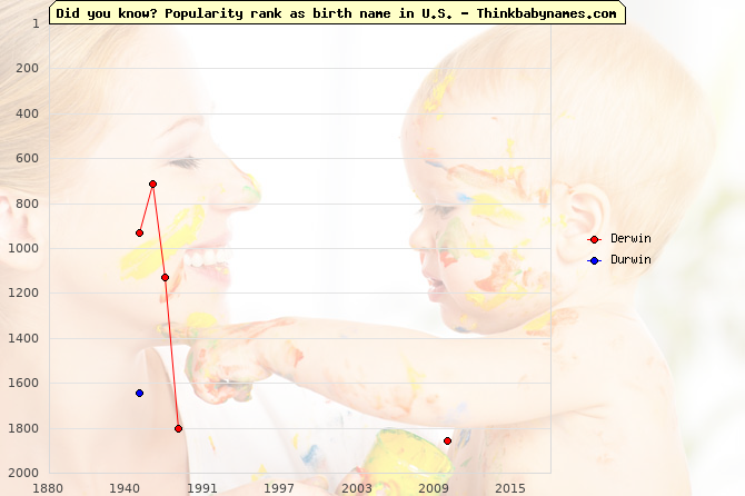 Top 2000 baby names ranking of Derwin, Durwin in U.S.