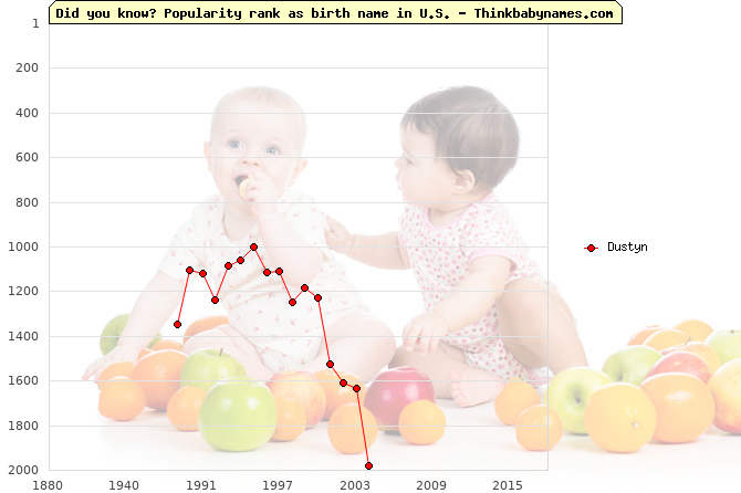 Top 2000 baby names ranking of Dustyn name in U.S.