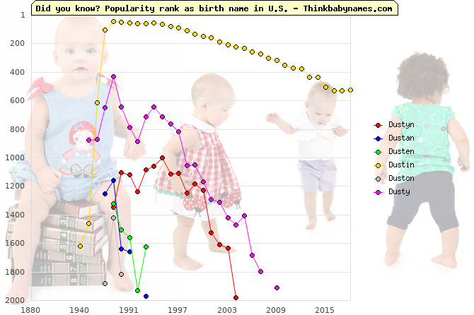 Top 2000 baby names ranking of Dustyn, Dustan, Dusten, Dustin, Duston, Dusty in U.S.