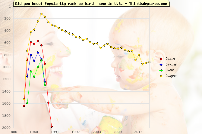 Top 2000 baby names ranking of Dwain, Dwaine, Dwane, Dwayne in U.S.