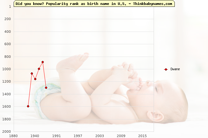 Top 2000 baby names ranking of Dwane name in U.S.