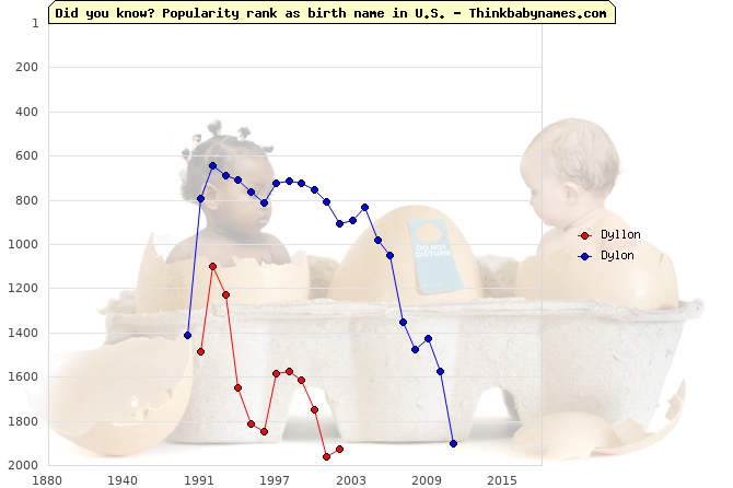 Top 2000 baby names ranking of Dyllon, Dylon in U.S.