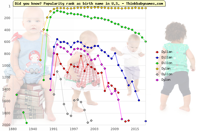 Top 2000 baby names ranking of Dyllan, Dillan, Dillon, Dylan, Dyllon, Dylon in U.S.