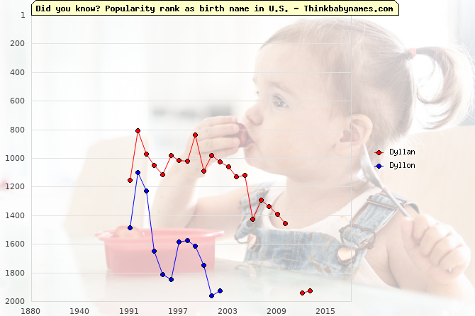 Top 2000 baby names ranking of Dyllan, Dyllon in U.S.