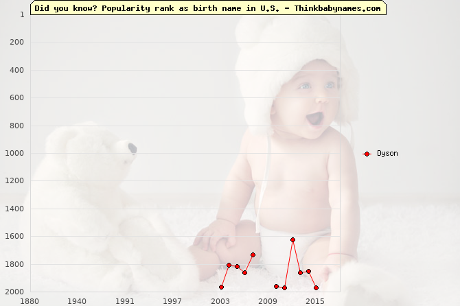 Top 2000 baby names ranking of Dyson name in U.S.