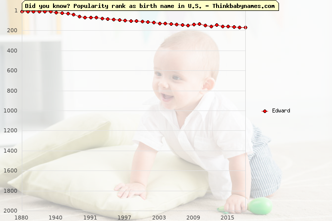 Top 2000 baby names ranking of Edward in U.S.