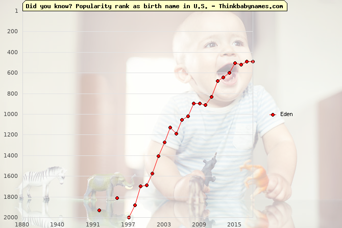Top 2000 baby names ranking of Eden in U.S.